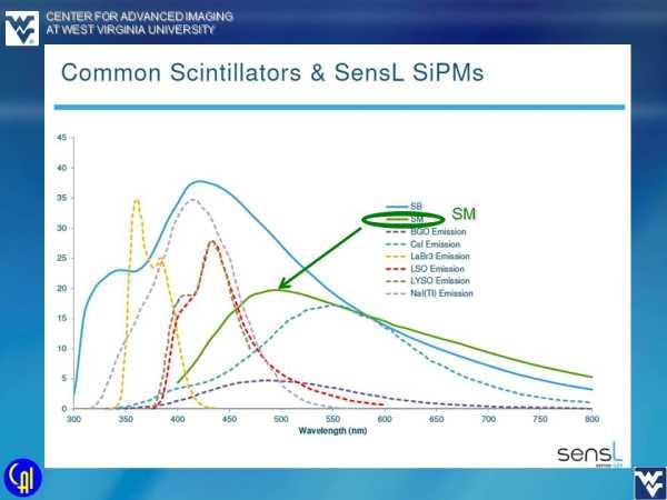 ArrayM-30035-144P-PCB 4ch Readout Studies Slide 2