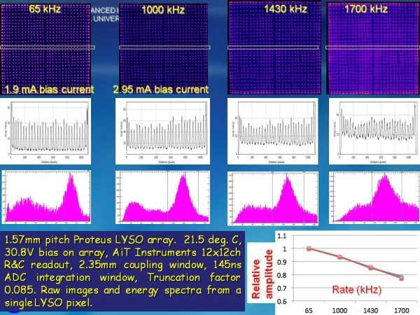 ArrayM-30035-144P-PCB Rate Studies Slide 2
