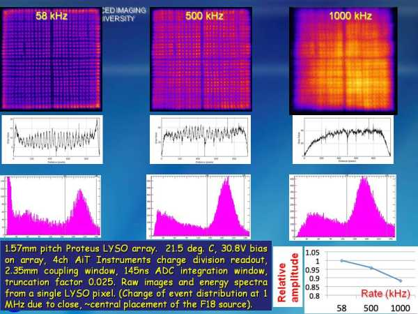 ArrayM-30035-144P-PCB Rate Studies Slide 4