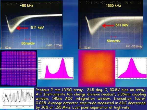 ArrayM-30035-144P-PCB Rate Studies Slide 6