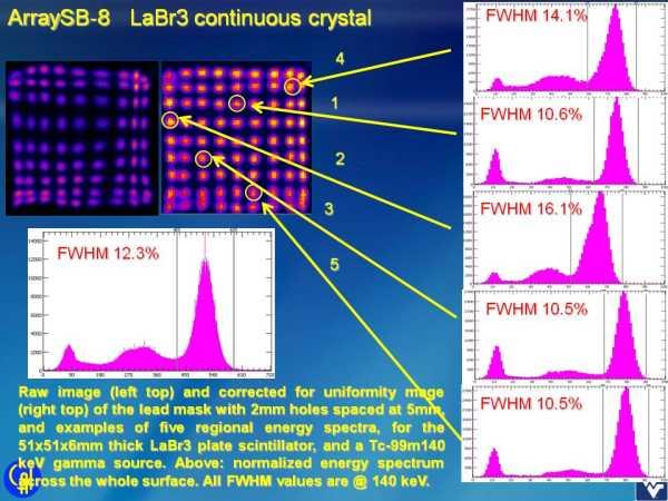 ArraySB-8 16ch LaBr3 Studies Slide 2