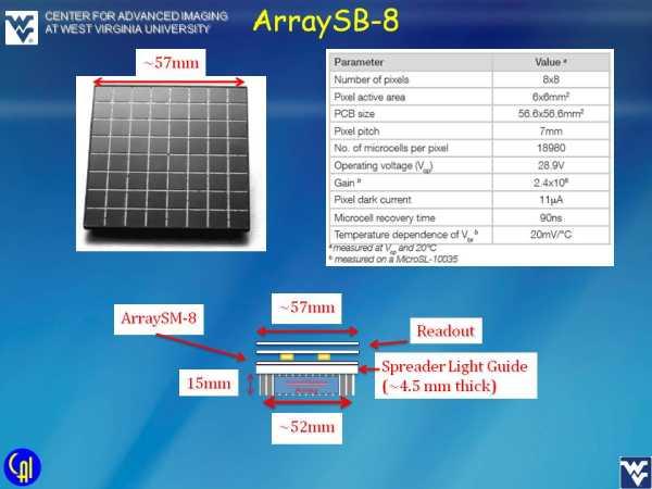 ArraySB-8 4ch Readout Studies Slide 2
