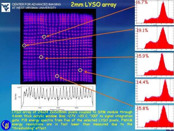 ArraySB-8 4ch Readout Studies Slide 4
