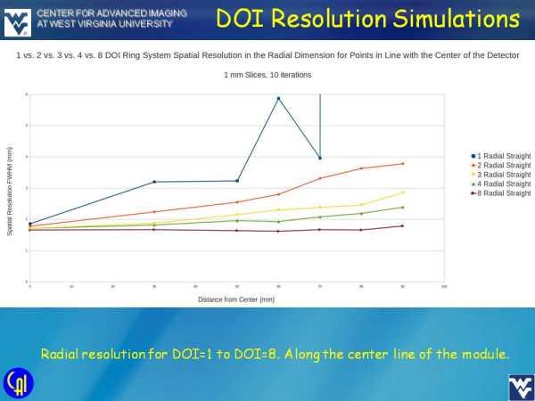 ArraySB-8 4ch Readout Studies Slide 7