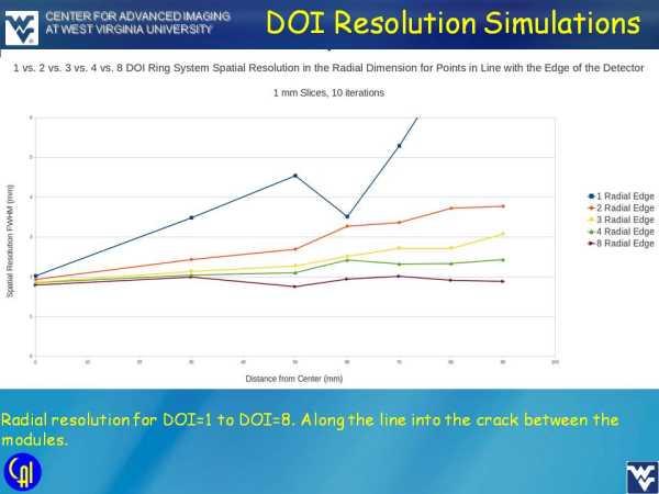 ArraySB-8 4ch Readout Studies Slide 8