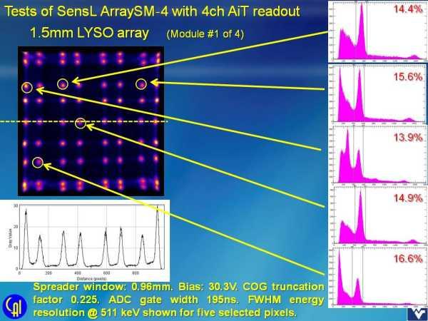 ArraySM-4 4ch Readout Studies Slide 1