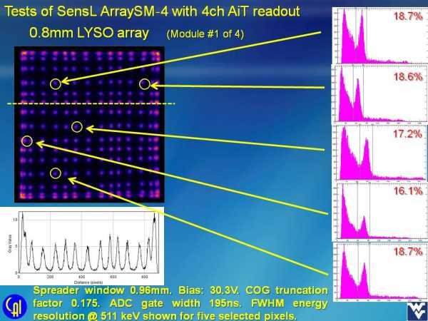 ArraySM-4 4ch Readout Studies Slide 2