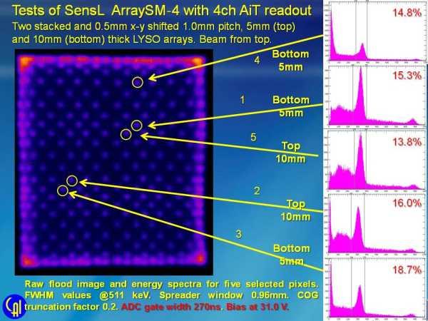 Stacked Scintillator Studies Slide 13
