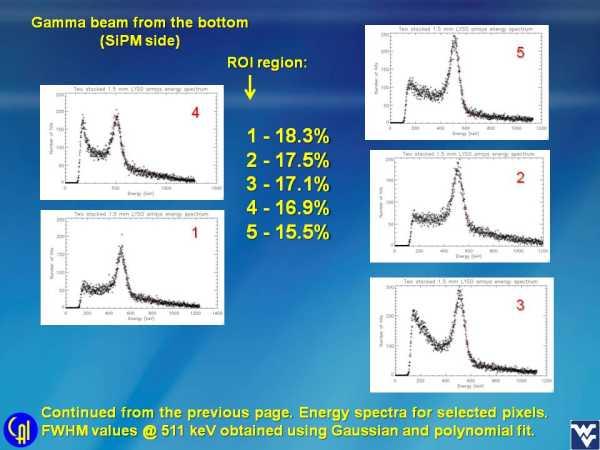 Stacked Scintillator Studies Slide 5