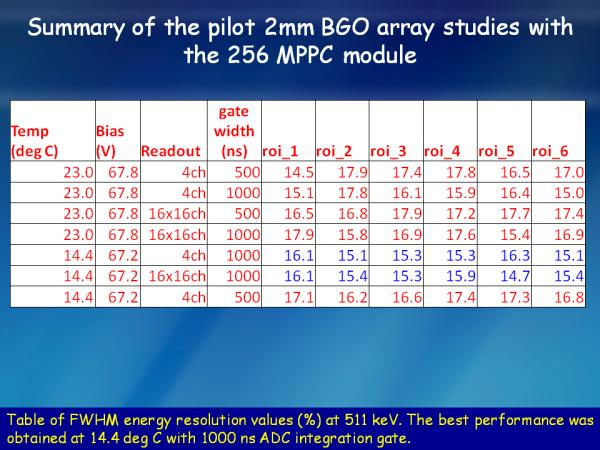 S12642X16 BGO Studies Slide 5