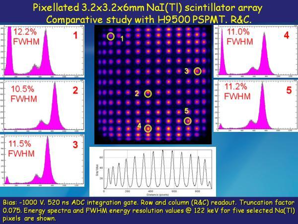 S12642X16 NaI(Tl) Studies Slide 11
