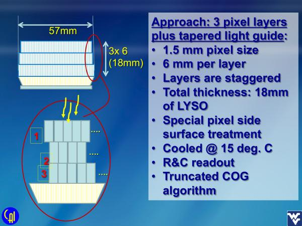 S12642X16 Stacked LYSO Studies Slide 11