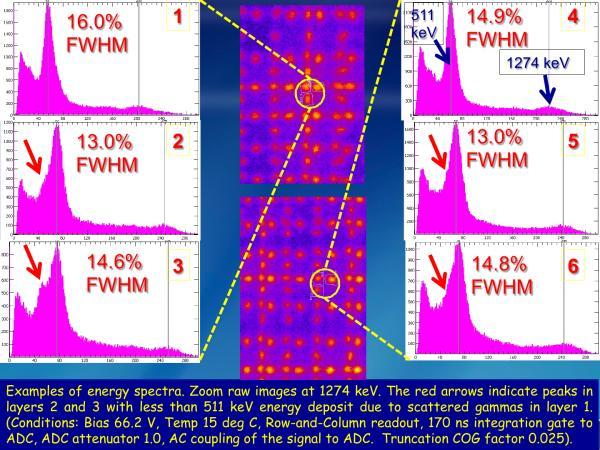 S12642X16 Stacked LYSO Studies Slide 15