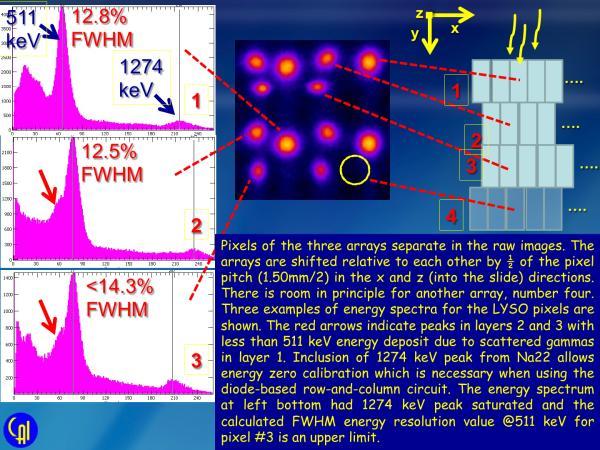S12642X16 Stacked LYSO Studies Slide 7